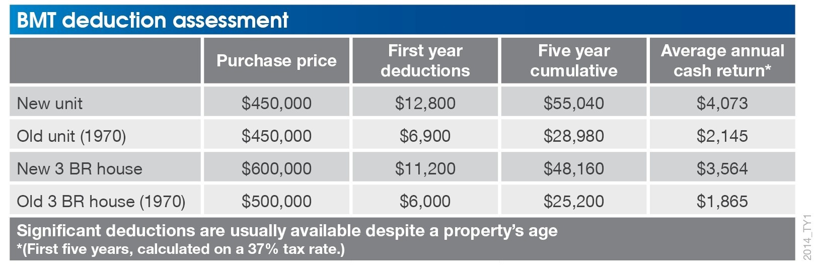 How Long Can You Claim Depreciation On An Investment Property